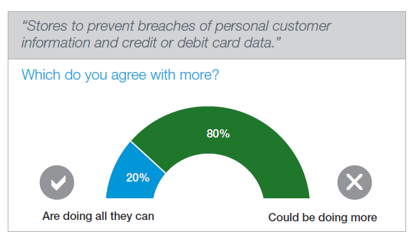 Consumer Credit Card Concerns